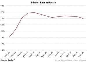 uploads/2015/12/russia-inflation-rate1.jpg