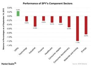 uploads/2015/09/Performance-of-SPYs-Component-Sectors-2015-09-151.jpg