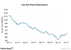 uploads///Iron ore prices