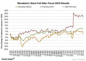uploads/2016/07/Mondelezs-Stock-Fell-After-Fiscal-2Q16-Results-2016-07-28-1.jpg