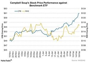 uploads/2016/02/Campbell-Soups-Stock-Price-Performance-against-Benchmark-ETF-2016-02-191.jpg