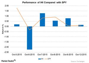 uploads/2015/10/Graph-Part-12-Oct-5-20151.png