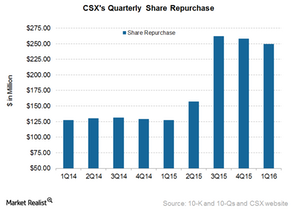 uploads/2016/04/CSX-Share-Repurchase1.png