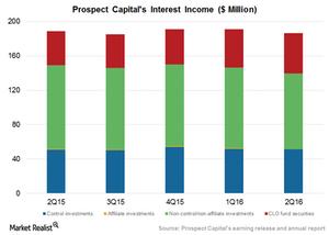 uploads/2016/02/Interest-income21.png