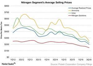 uploads/2016/10/Nitrogen-Segments-Average-Selling-Prices-2016-10-28-1.jpg