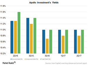 uploads/2016/12/Investment-yields-1.png