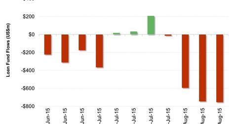 uploads///US Leveraged Loans Flows