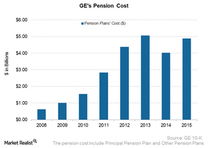 uploads/2016/12/GE-Pension-cost-1.png