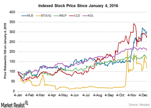 uploads/2016/12/Stock-price-1.png