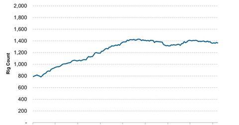 uploads/2013/10/US-Crude-Oil-Rotary-Rig-Count-2013-10-15-e1381848172695.jpg