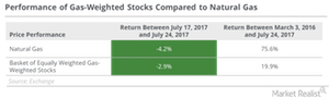 uploads/2017/07/gas-weighted-stocks-1.png