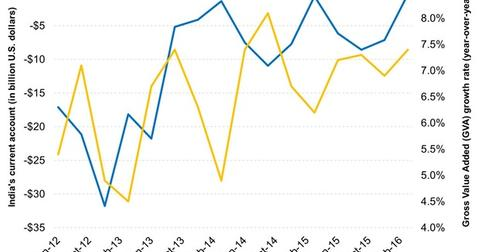 uploads/2016/07/Cheaper-Oil-Prices-Have-Helped-Improve-Indias-Current-Account-Position-2016-07-25-1.jpg