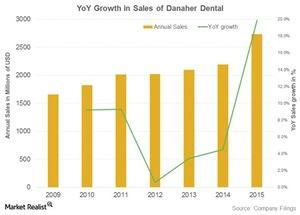 uploads///danaher dental sales