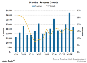 uploads/2017/05/Priceline-Revenue-1.png