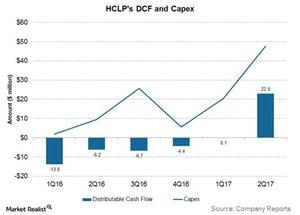 uploads///hclps dcf and capex