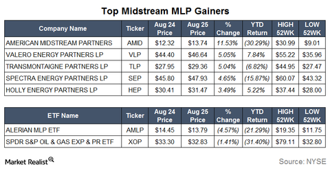 uploads/2015/08/Gainers22.png