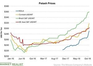 uploads/2018/10/Potash-Prices-2018-10-28-1.jpg