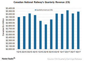 uploads/2018/01/CNI-revenue-1.png
