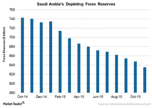 uploads/// saudis forex reserves