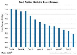 uploads/2016/02/3-saudis-forex-reserves2.png