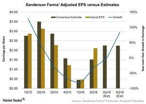 uploads///Sanderson Farms Adjusted EPS versus Estimates