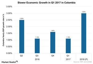 uploads///Slower Economic Growth in Q  in Colombia