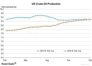 uploads/2016/01/US-crude-oil-production1.jpg