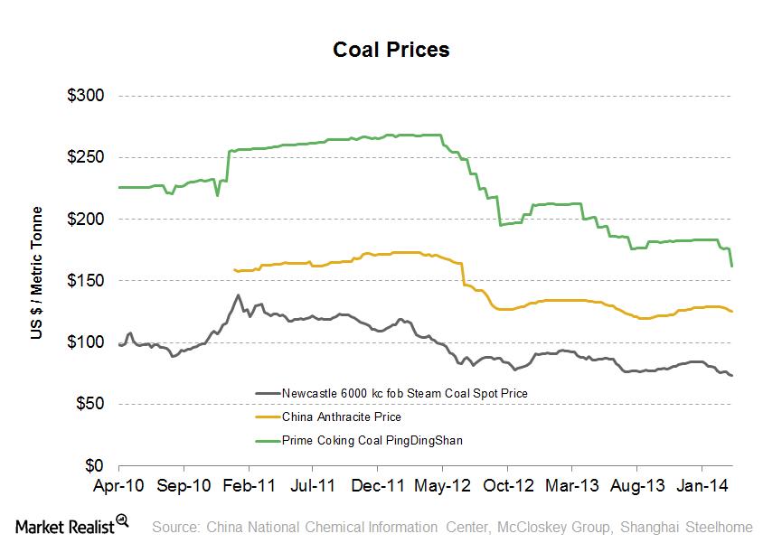 uploads///Coal Price