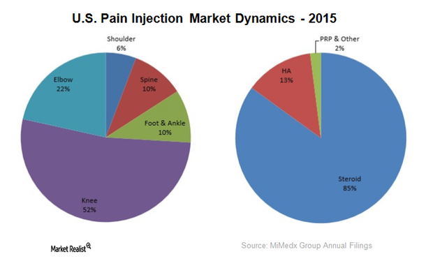 uploads///pain injection market