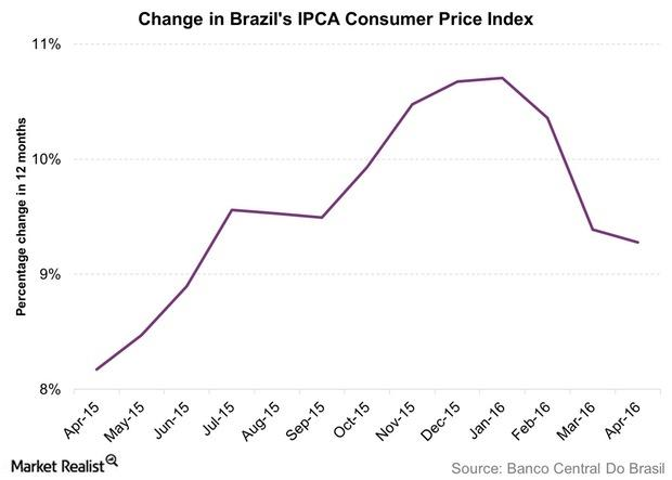 uploads///Change in Brazils IPCA Consumer Price Index