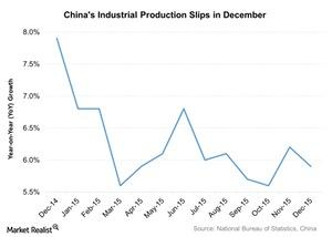uploads///Chinas Industrial Production Slips in December