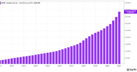 Les ventes d'abonnements Prime alimentent la croissance des revenus d'Amazon