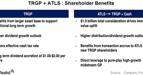 uploads/2014/10/atls-trgp-shareholder-benefits.png