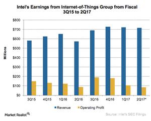 uploads///A_Semionductors_INTC_IoT earnings Q