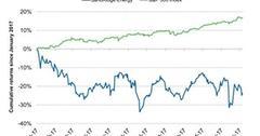 uploads///Year to date Performance of SandRidge Energy