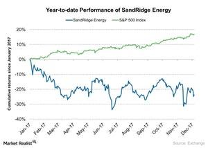 uploads/2017/12/Year-to-date-Performance-of-SandRidge-Energy-2017-12-08-1.jpg