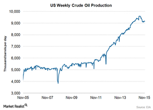 uploads/2015/11/US-crude-oilproduction1.png