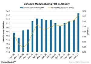 uploads/2017/02/Canadas-Manufacturing-PMI-in-January-2017-02-06-1.jpg