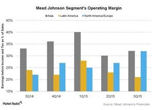 uploads///Mead Johnson Segments Operating Margin
