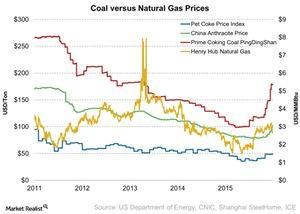 uploads/2016/10/Coal-versus-Natural-Gas-Prices-2016-10-29-1.jpg
