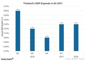 uploads///Thailands GDP Expands in Q