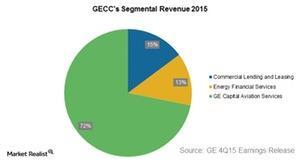 uploads/2016/02/GECC-consolidated-revenue1.jpg