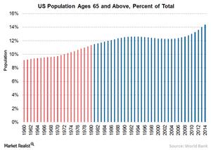 uploads/// Population over  US