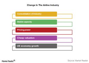 uploads///change in airline industry
