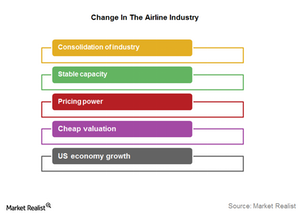 uploads/2016/11/change-in-airline-industry-1.png