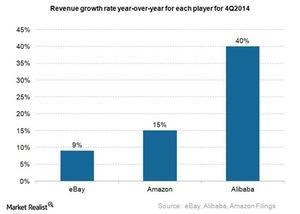 uploads///ecommerce revenue growth rate