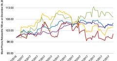 uploads///Part DE stock price