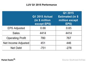 uploads/2015/04/LUV-Q1-2015-performance1.png