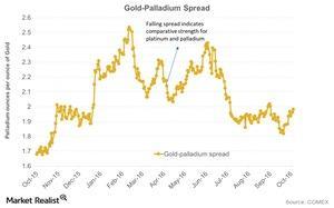 uploads/2016/10/Gold-Palladium-Spread-2016-10-19-1-1-1-1-1-1.jpg