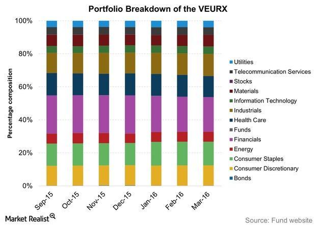 uploads///Portfolio Breakdown of the VEURX